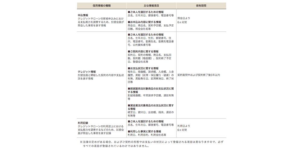 CICに登録されている情報※CICホームページから引用