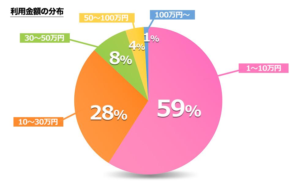 クレジットカード現金化利用金額の分布図
